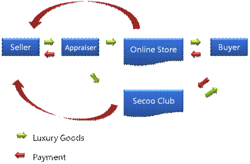 secoo, does luxury ecommerce in a different way  technode, wiring diagram