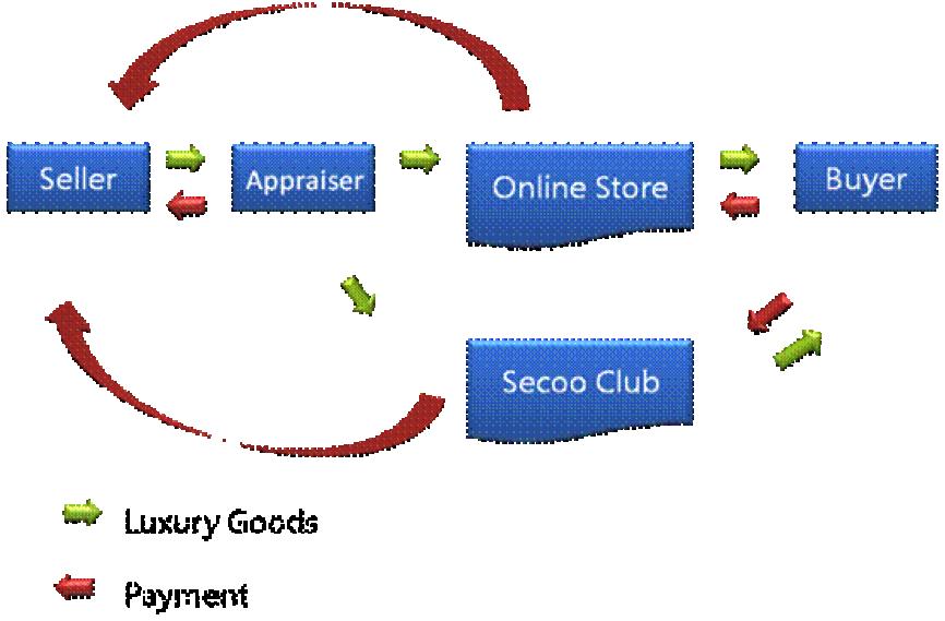 secoo-flow-chart