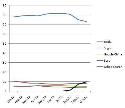主要中文搜索引擎的使用份额(来源:cnzz.com)