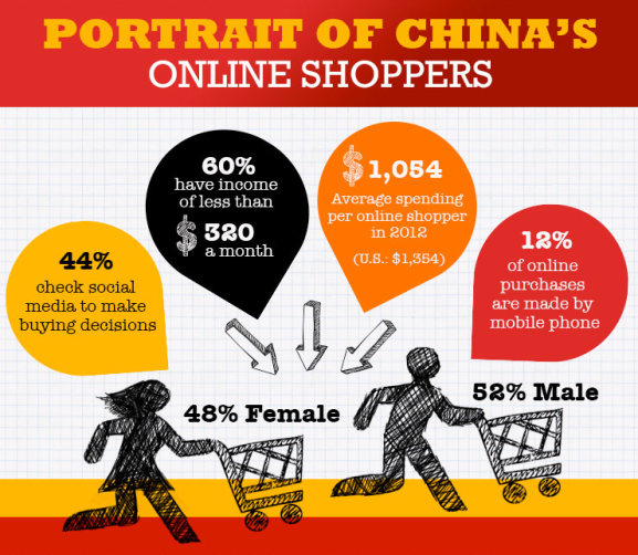 China online shop