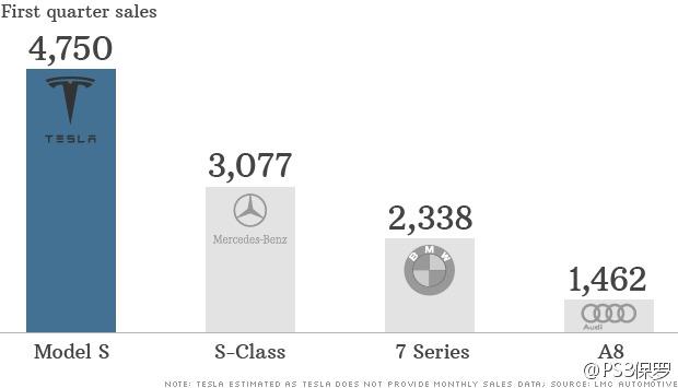 tesla-first-quarter-sales