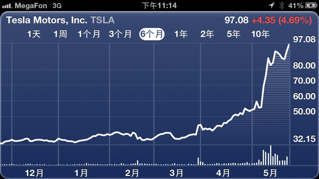 tesla-stock