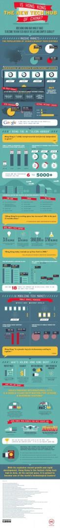 Hong Kong - The New Tech Hub of China