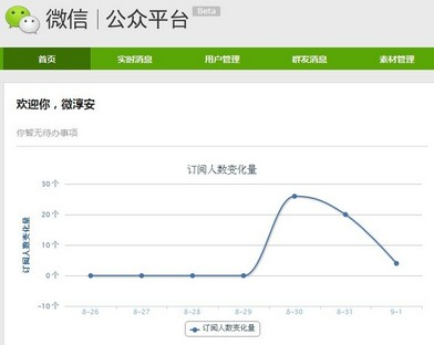 Dashboard of WeChat Official Accounts