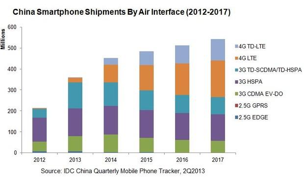 China Handy Iphone