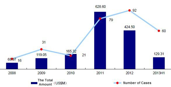 mobileinternetinvestments