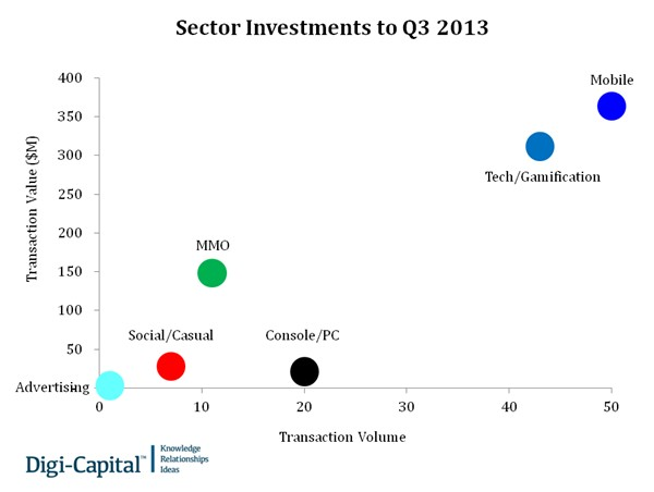 sectorinvestment