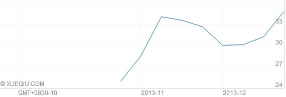 58.com Stock Price (USD) in Oct.-Dec.2013 -- image:Xueqiu.com