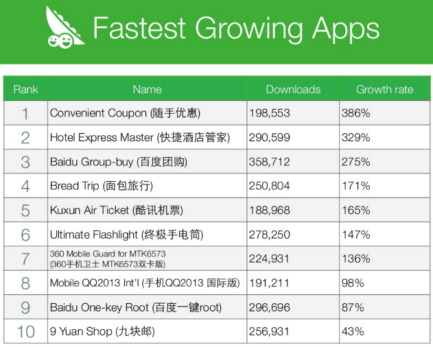 Fast growing apps