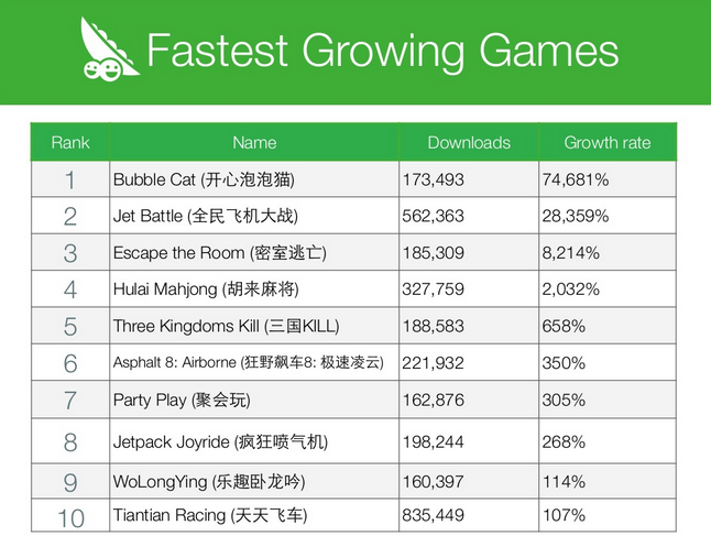 Fatest Growing Game