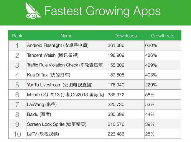 Fatest Growing app