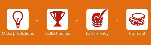 The Process of Earning Money on Spark Profit