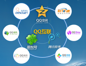 QQConnect