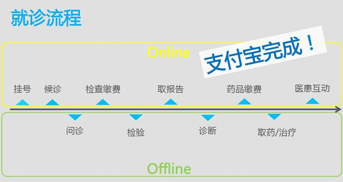 alipay future hospital