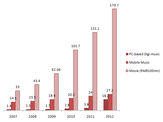 China Digital Music Markets and Movie Market by Revenue (Source: The Chinese Ministry of Culture)