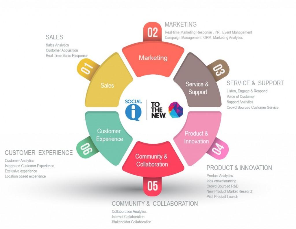 Social IQ framework