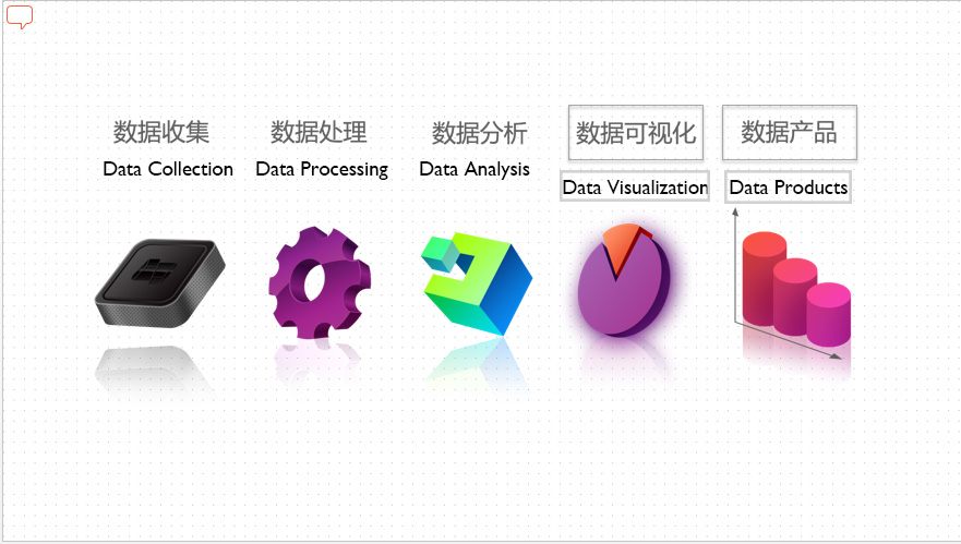 China's gap in data visualization, without which the data industry chain is incomplete. (Hydata)