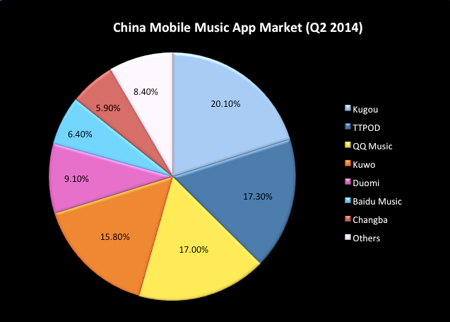 China S Top 5 Music Apps Have A Combined Market Share Of