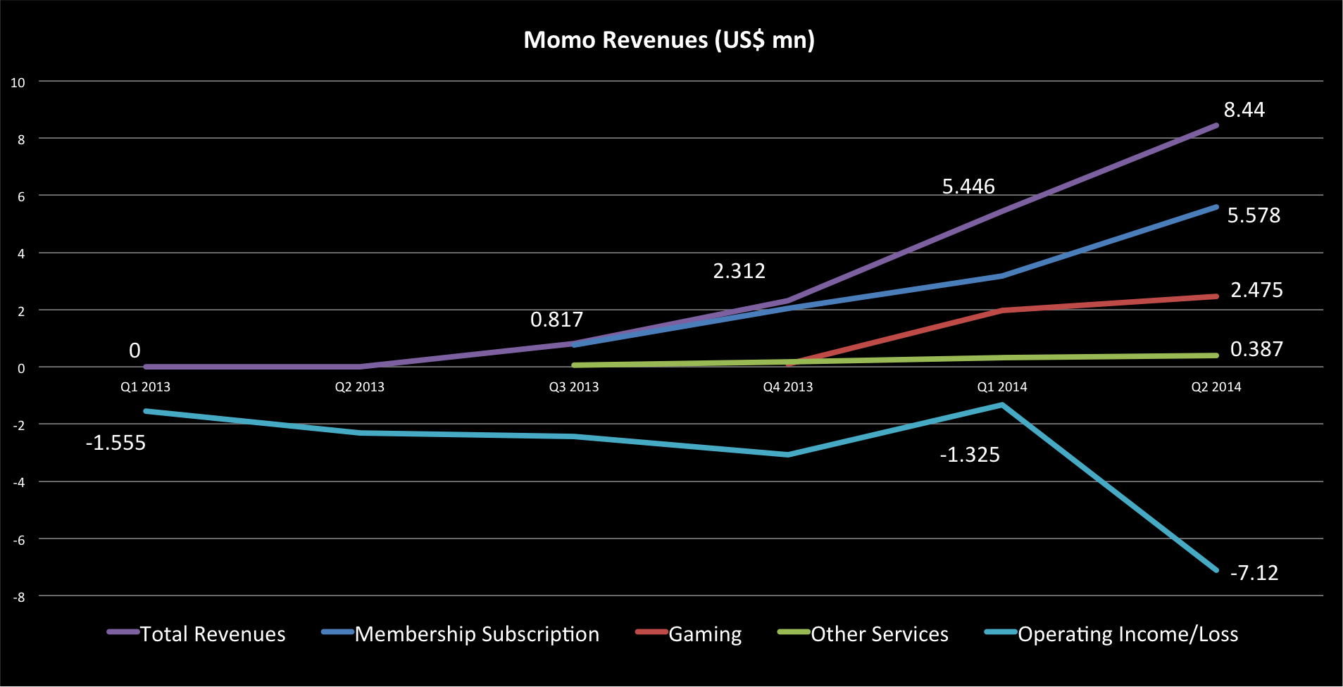 Source: Momo (Click Image to Enlarge)