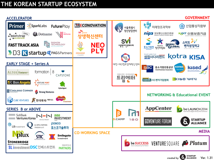 South Korean Facts South Korean Startups Have
