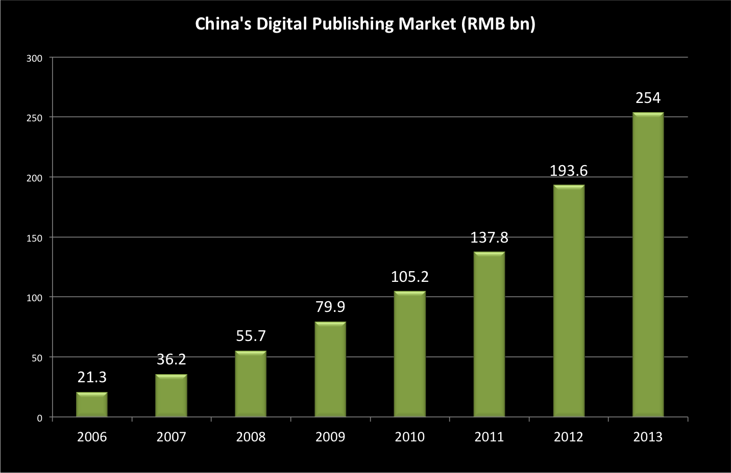 Source: The Chinese Academy of Press and Publication