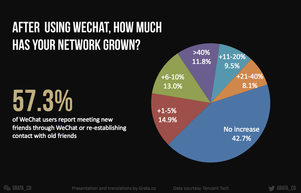 Almost half a billion people use WeChat monthly, and 55% use it 10 times a day (charts)