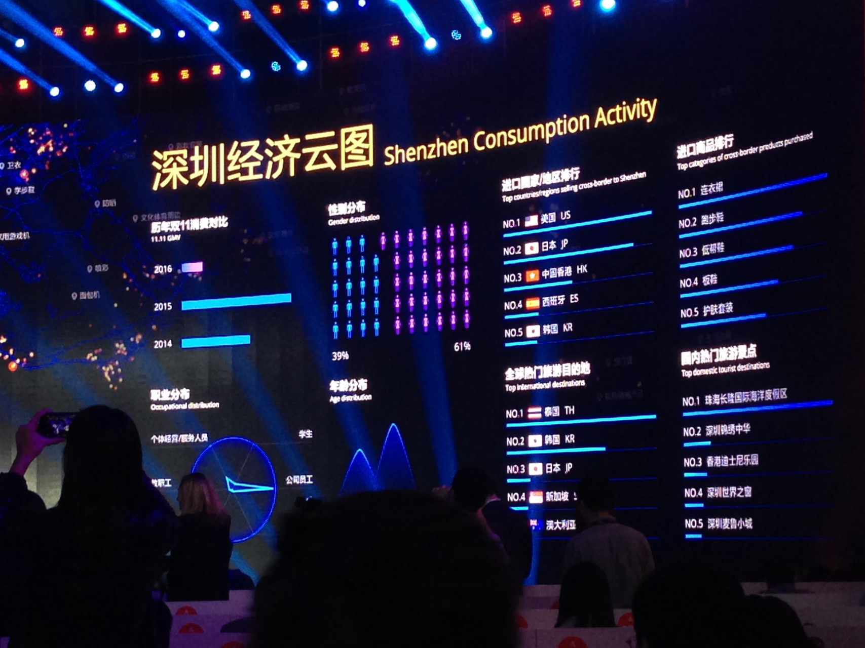 Data visualization on Alibaba global shopping day (Image Credit: TechNode)