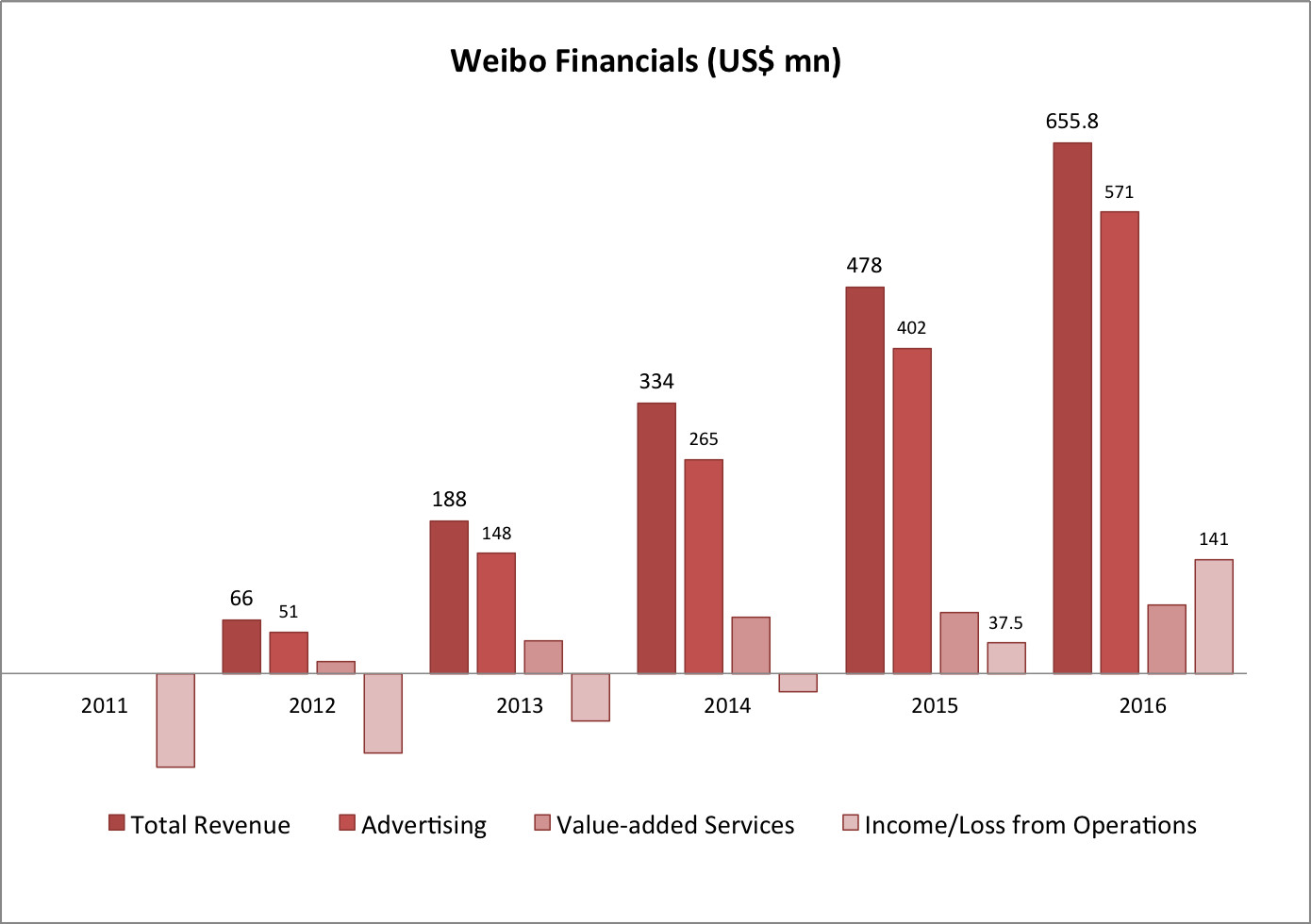 Weibo Tumbles Despite Strong Earnings