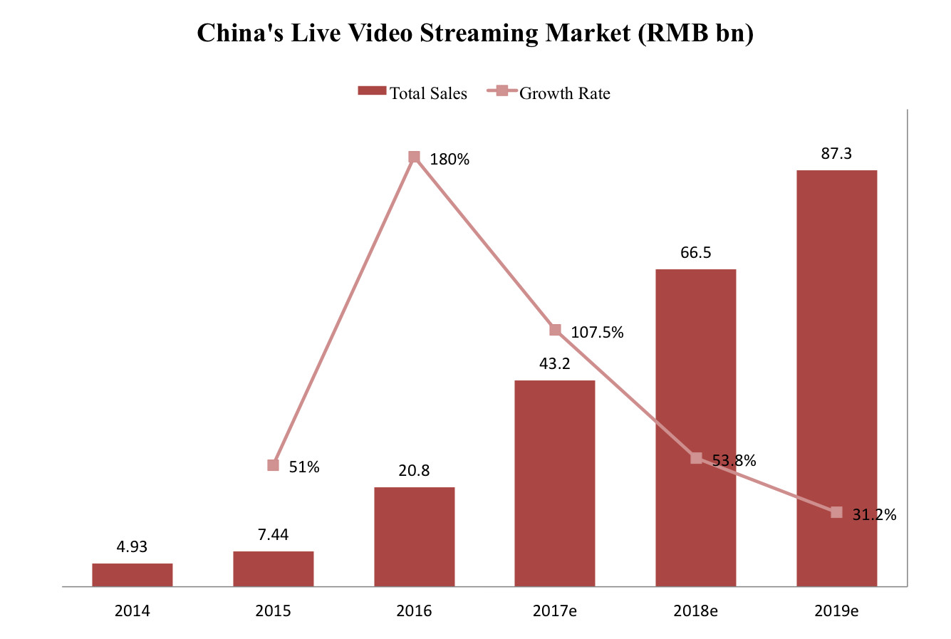 livestreamingmarket2016 Report: China's live streaming market grew 180% in 2016 YY Video and streaming Momo Meipai Kuaishou