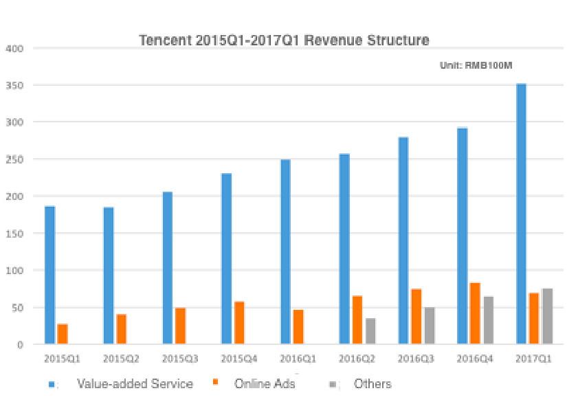 Tencent-2017-q1