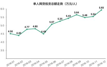 P2P lending increases