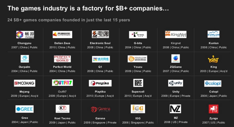 B-companies