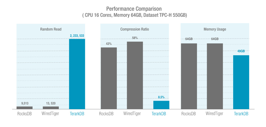 Comparison of TerarkDB (Image credit: Terark)