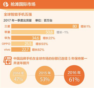 Top 5 global smartphone shipments. From top: Samsung, Apple, Huawei, OPPO, vivo. (Image credti: IDC)