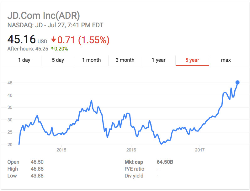 JingDong sees record high Thursday 27 July (Image credit: Yahoo Finance)