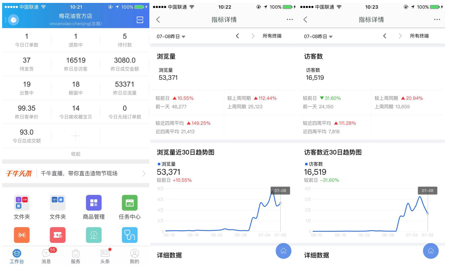(1) Taobao merchant's data platform Qianniu (千牛),   (2) Plum's traffic, (3) Plum's visitor going up (Image Credit: TechNode)