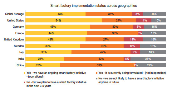 Screenshot from Capgemini's analysis on smart factories.