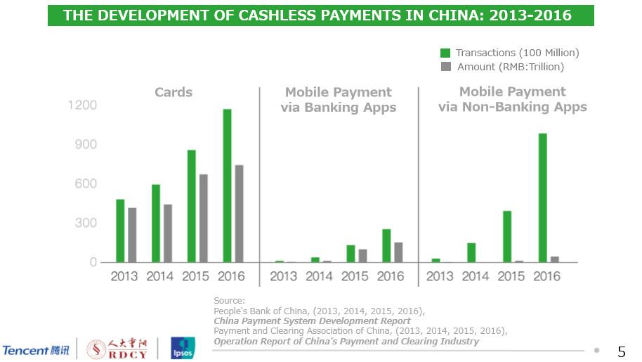 中國無現金社會的崛起:2017年行動支付趨勢