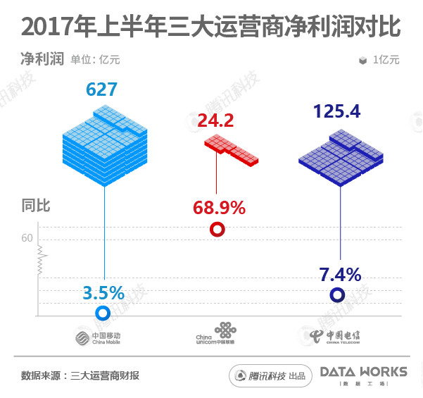 Net profit of China's telecom operators on 1H 2017 (Image Credit: cqtimes)