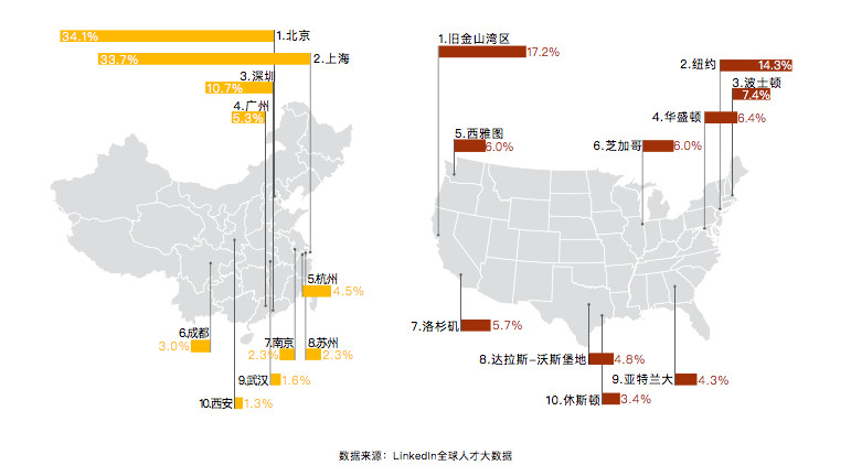 comparison of concentrations of ai talent in china and us image credit linkedin