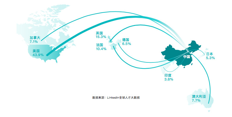 Sources of incoming AI talent to China (Image credit: LinkedIn)