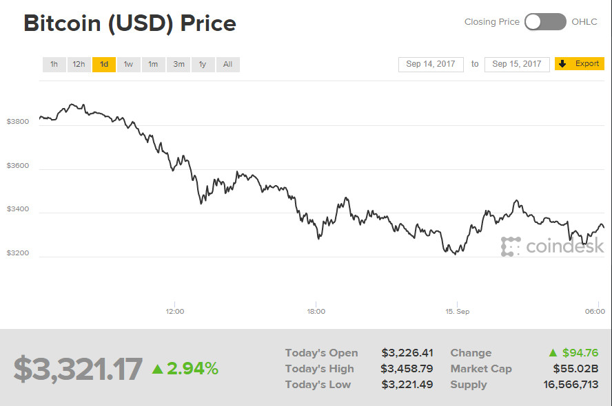 Bitcoin price on September 15, 2017. Image credit: Coindesk