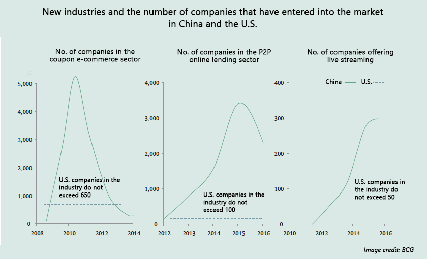 It's all about survival in the China internet economy with the enormous number of competitors in any given industry.