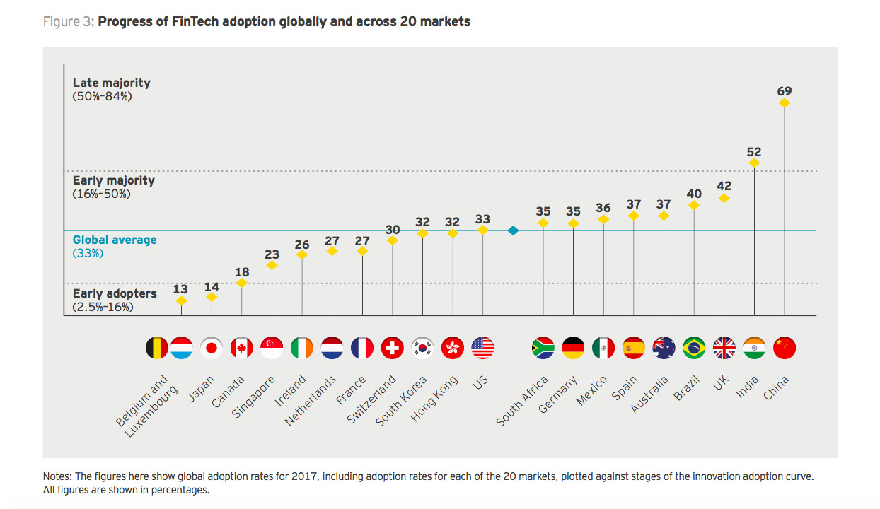 Adoption rate by adopter category—only China and India have reached 'late majority' (Image credit: EY)