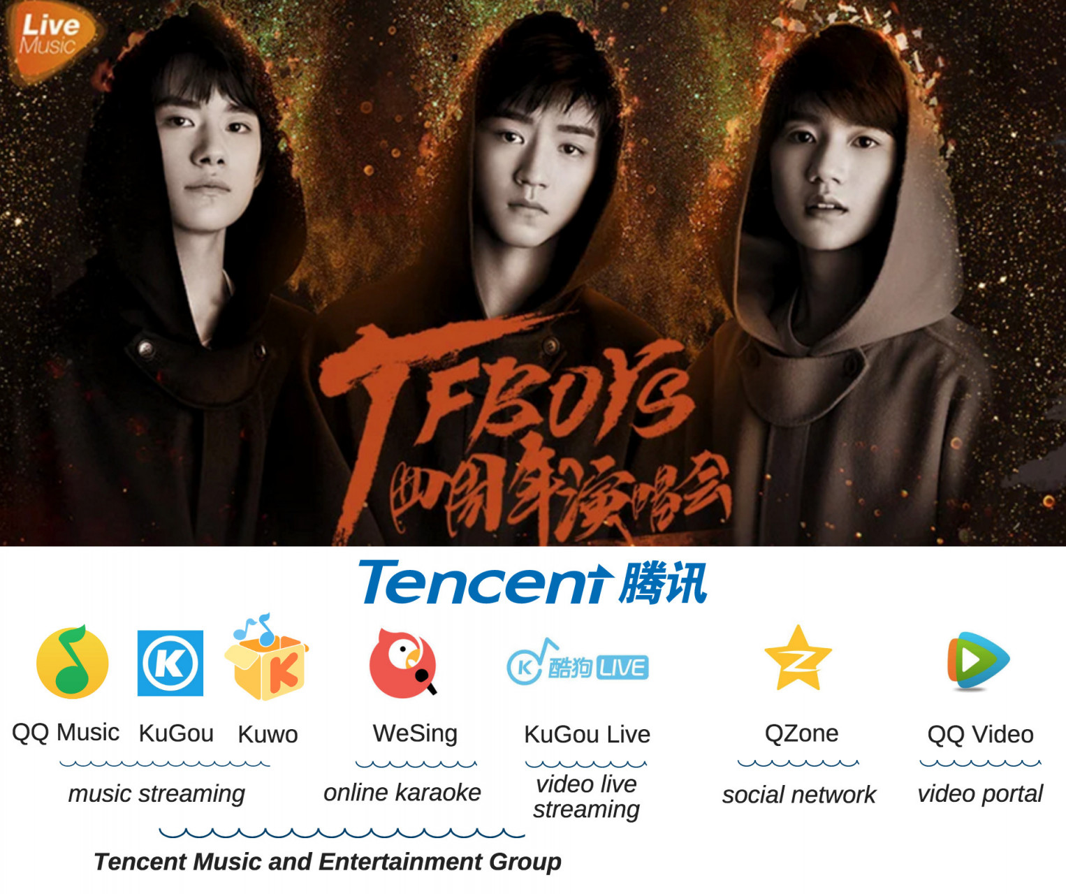 TENCENT MUSIC