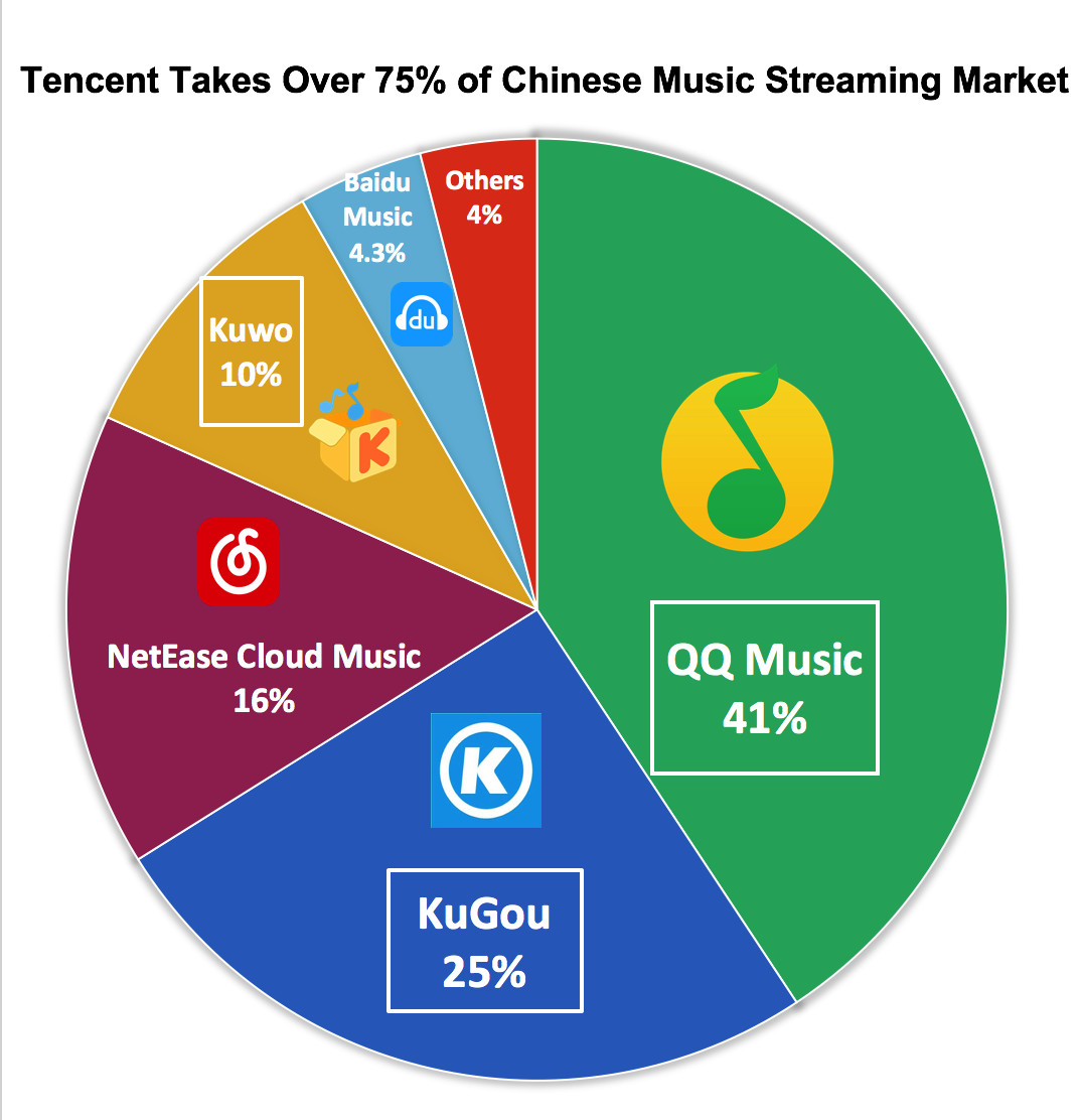 Alibaba And Tencent Collaborate On Music Copyright Technode