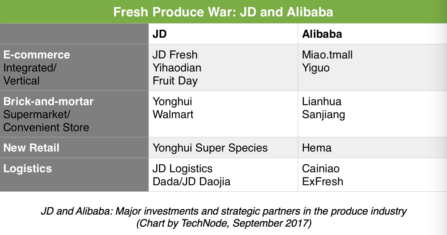 JD Vs Alibaba The War For Chinas Fresh Food TechNode