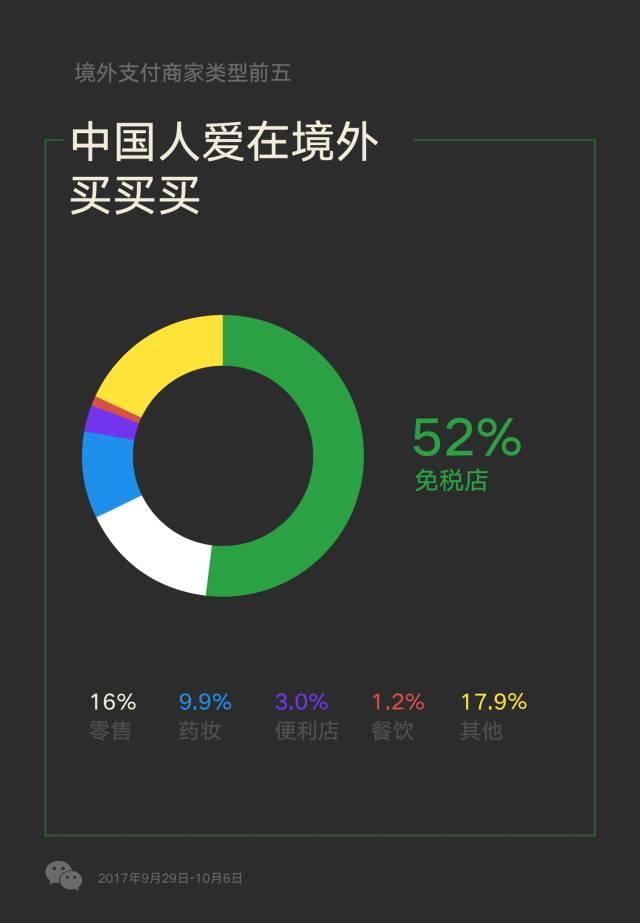 52% of people spent money at duty free shops (Image Credit: WeChat)