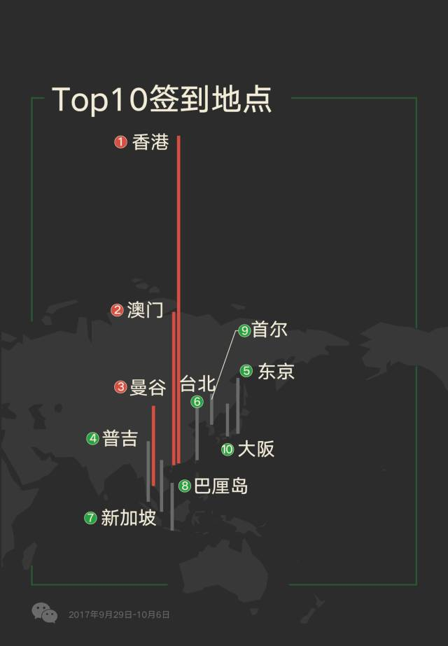 Hong was the top destination for outbound tourists (Image Credit: WeChat)