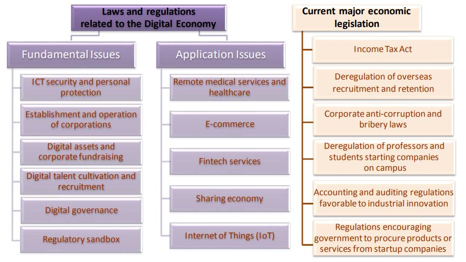A slide on adjusting laws and regulation found in the Asian Silicon Valley Development Plan presentation (Image credit: TechNode)